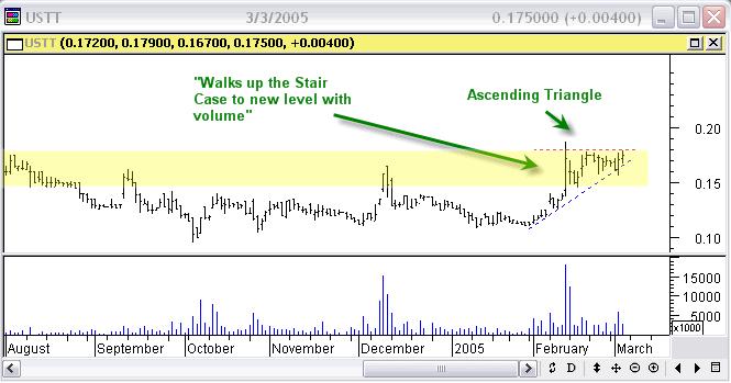 USTT Stock