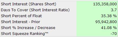 shortinterest