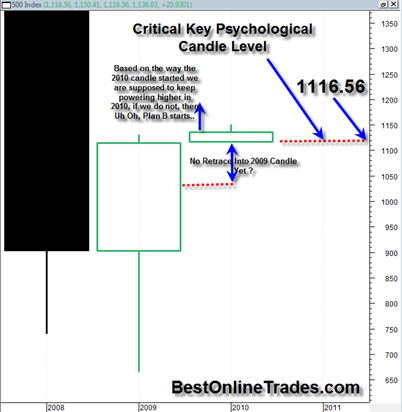 sp500yearlycandle2010115_thumb.png