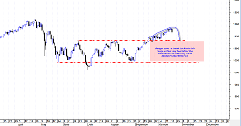 sp500compareGE