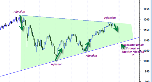 sp500triangle