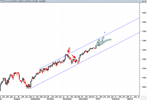 sp500channel