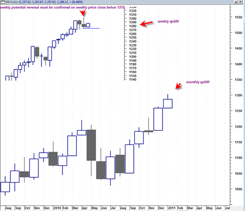 sp500monthlyweekly