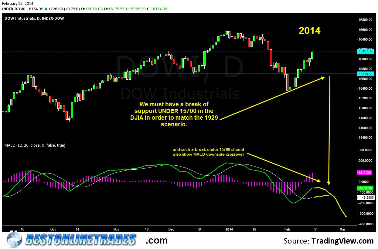 2014 DJIA Price Chart