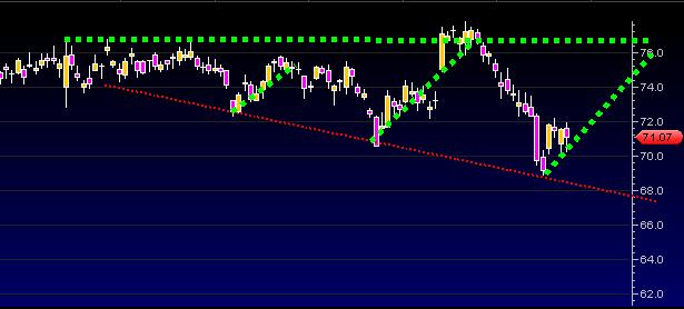 boeing stock chart