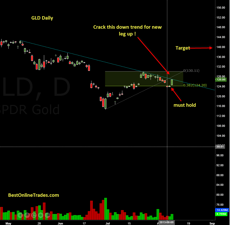 GLD20130808.png
