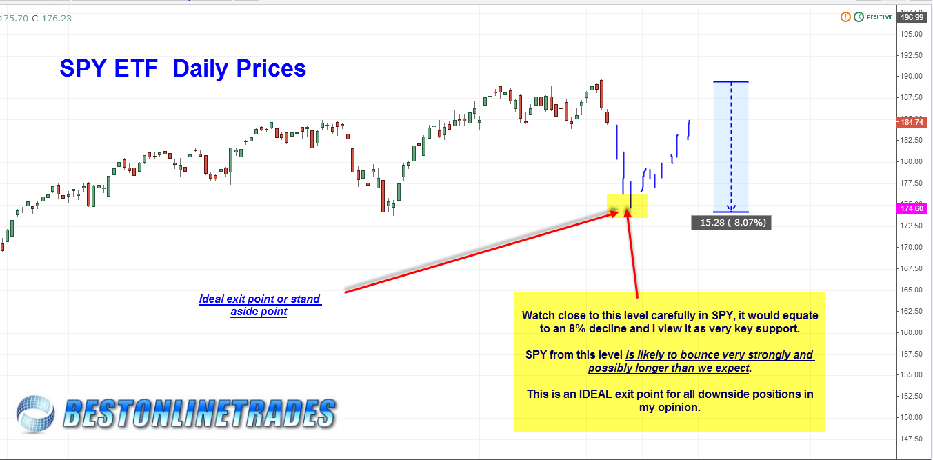 2014 SPY Mini Crash Scenario Trading into the 174 Low