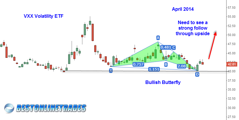 VXX (VIX) ETF Bullish Butterfly Pattern