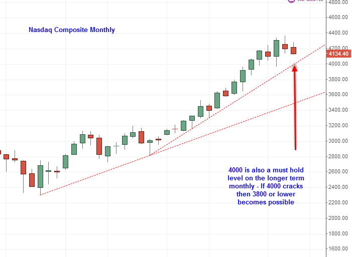 Nasdaq Composite Monthly 2014