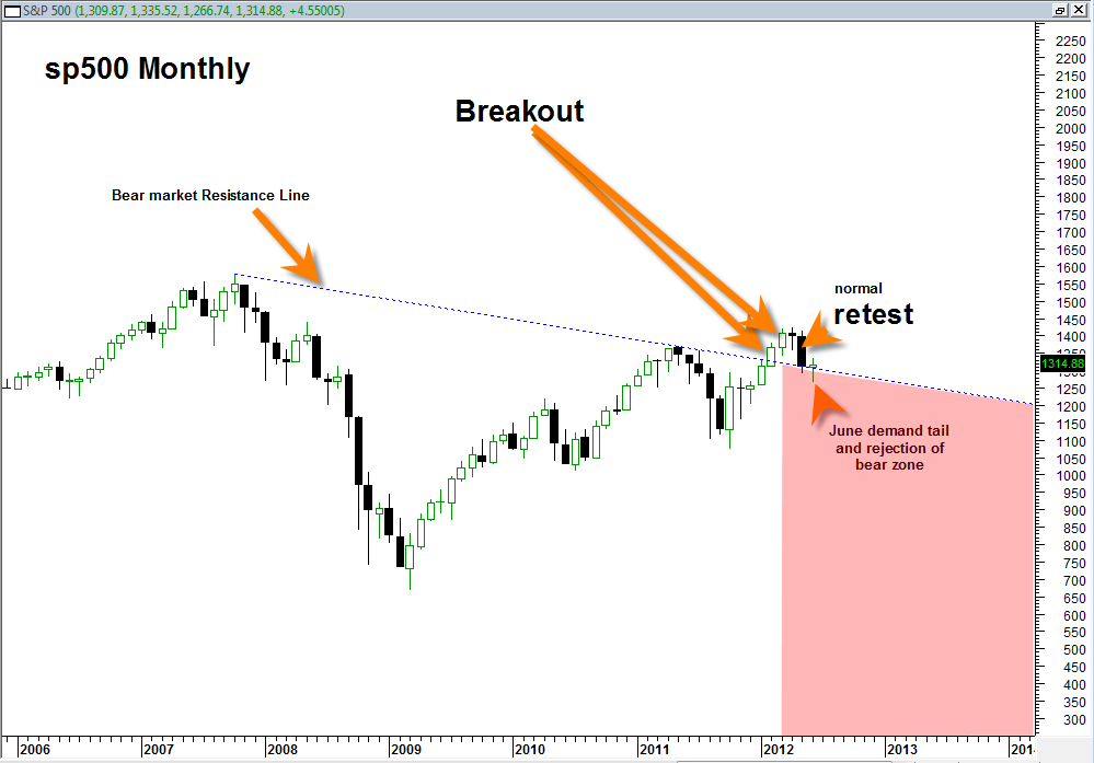 sp500 long term chart 2006 2012