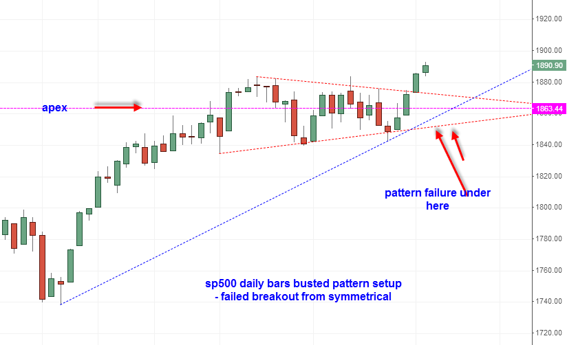 sp500 busted pattern setup 2014