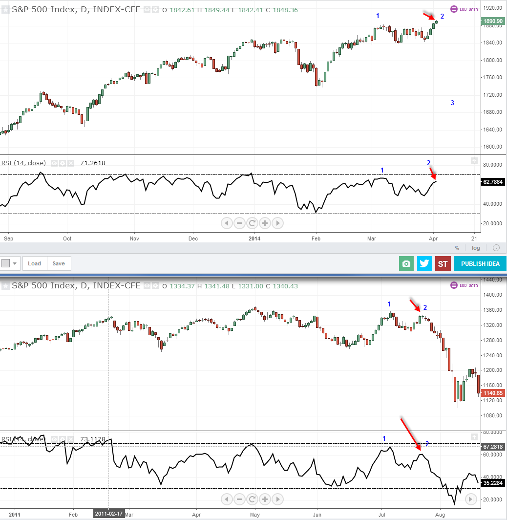 sp500 2014 to 2011 Comparison Chart