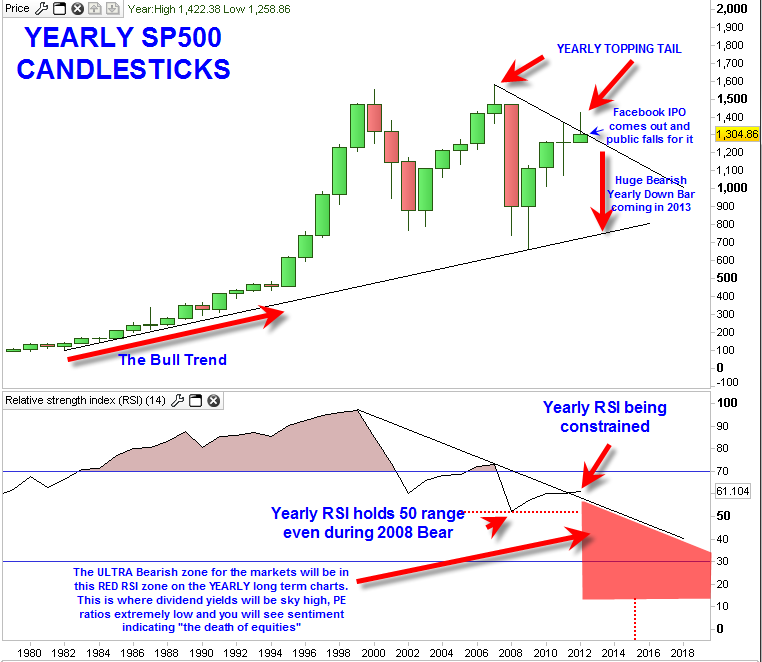 sp500yearly20120517